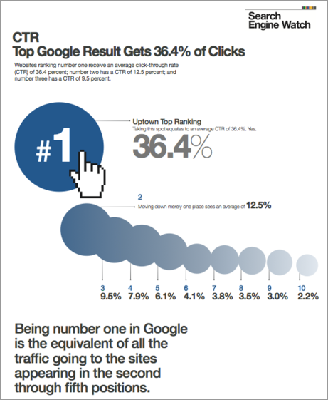 Google Click-Through Rates