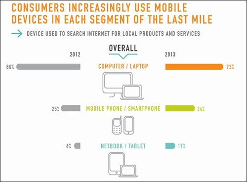 Consumers Increasingly Use Mobile Devices