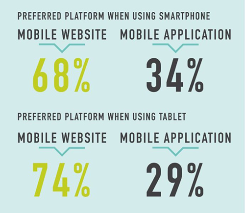 Preferred Smartphone Platforms